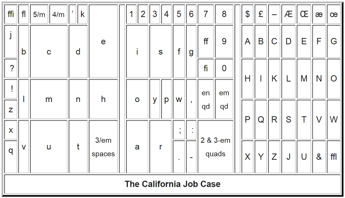 California type case layout